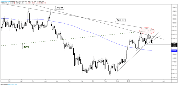 Silver daily chart, on the verge of a lower-low