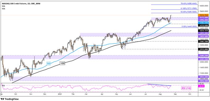 Nasdaq 100, S&P 500, Dow Jones Technical Outlook for the Week: Momentum Slowing?