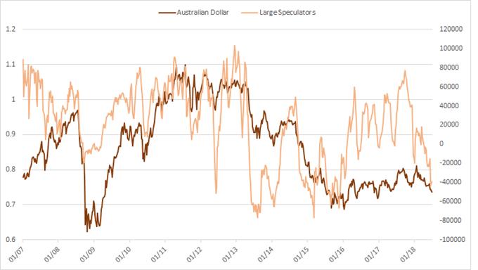 Australian dollar cot large speculators