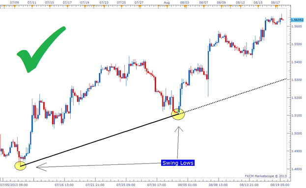 Forex strategia trend line