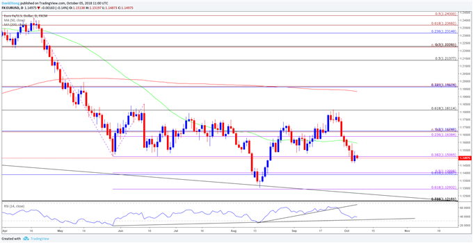 Image of eurusd daily chart