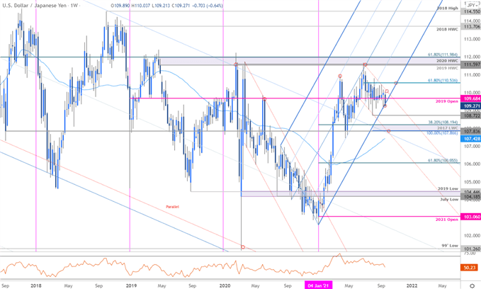 USD/JPY Breakout Imminent- FOMC Levels