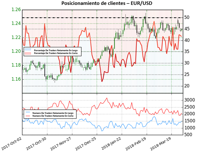 EUR/USD: tendencia de mercado podría cambiar próximamente