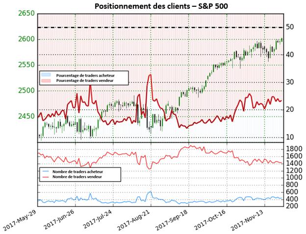 S&P 500: Proche des records, le positionnement invite à la prudence