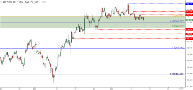 Price Action Setups Around the U.S. Dollar Ahead of CPI