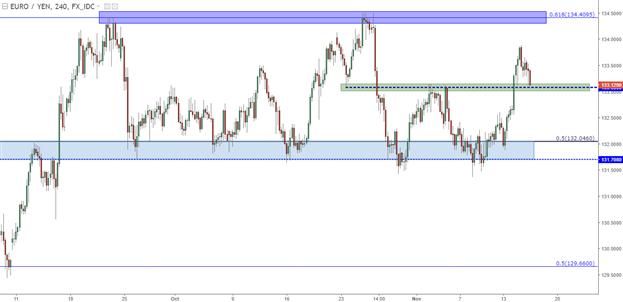 EUR/JPY Technical Analysis: Support Bent, but Not Broken