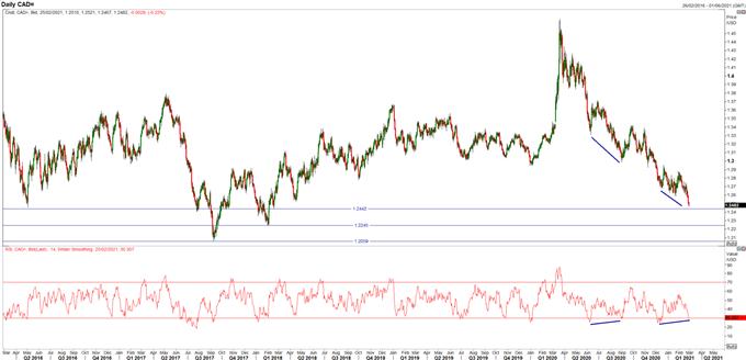 Australian Dollar (AUD), Canadian Dollar (CAD) Hit Key Levels from USD Breakdown
