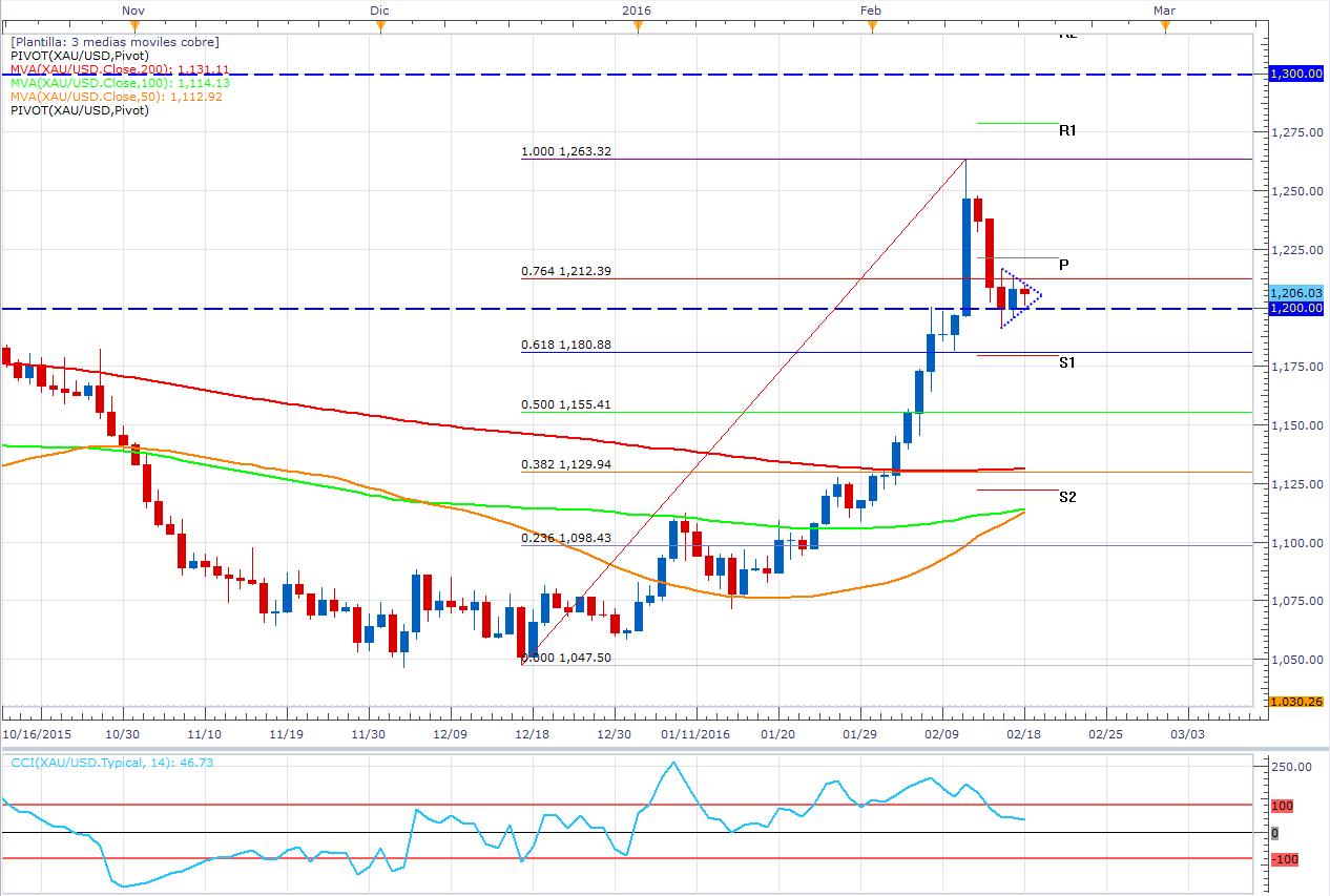 El oro en un triángulo de corto plazo espera el IPC