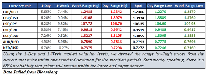 NZD/USD Implied Volatility at 1-Month High, Major Moves Ahead?