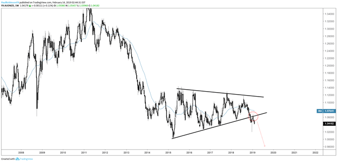 AUDNZD weekly chart, wedge broken, big-picture bias is lower