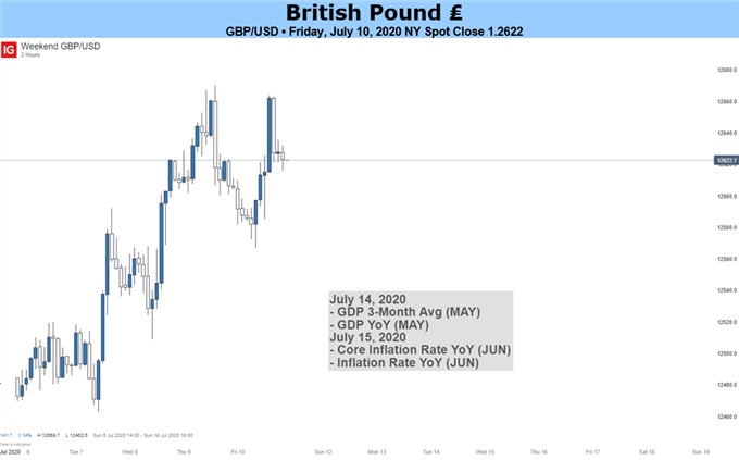 GBP Cheers Stimulus, Rally at Risk of Stalling