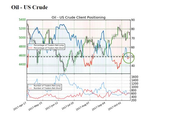 هل سيستمر تداول أسعار برميل النفط أعلى 50 دولار أم سنعود أدناها مرة أخرى؟