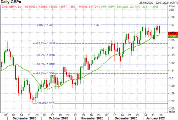 GBP/USD Weekly Forecast: GBP/USD Rally Out of Steam?