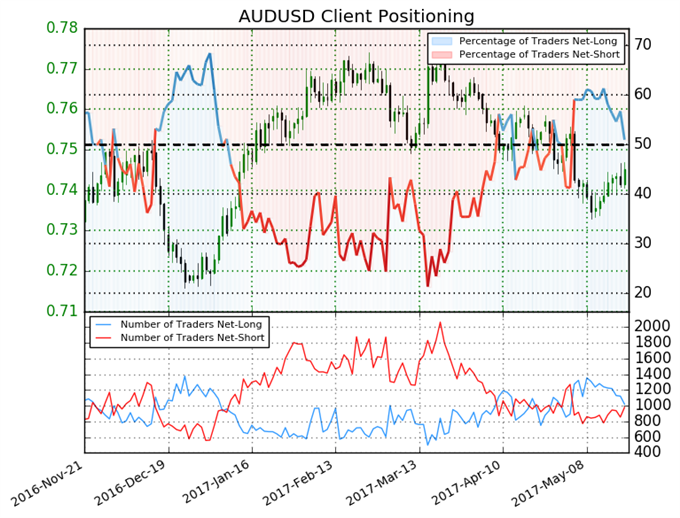 Traders Split onAustralian Dollar Giving Mixed Signal
