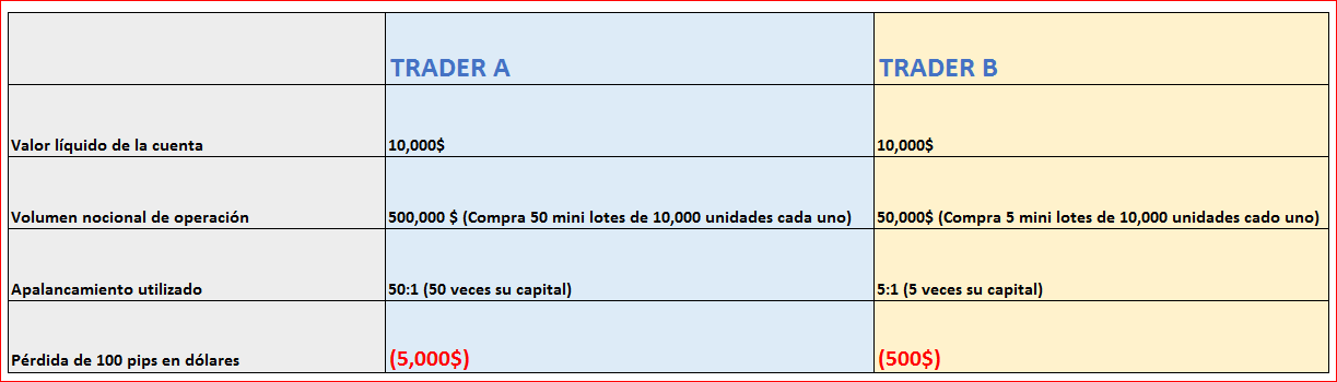 Apalancamiento 100 1 forex