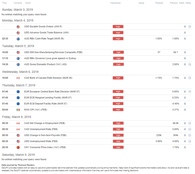 DailyFX Economic Calendar High-Impact Week of March 4, 2019