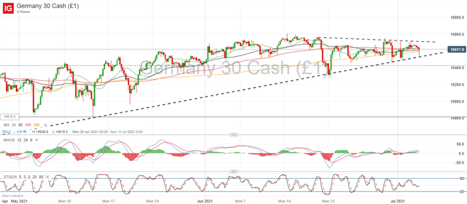 DAX 30 Tightens Range as it Nears the Tip of a Triangle Pattern, Focus on Upcoming Earnings Season