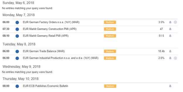 Euro-zone economic calendar
