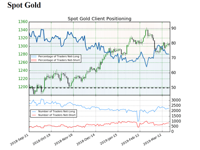 Sentiment indicator on Gold prices
