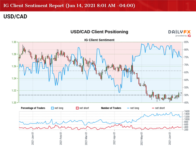 USD/CAD Clears June Opening Range with FOMC Rate Decision on Tap