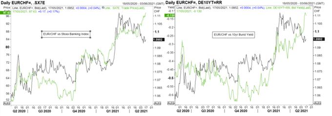 EUR/CHF Bullish: Euro Bulls Eye Flash PMIs and ECB
