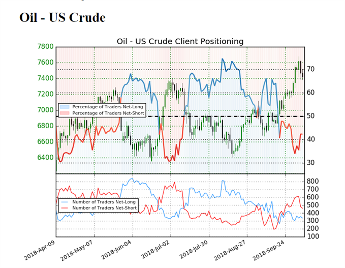 Image of IG client sentiment for crude oil prices