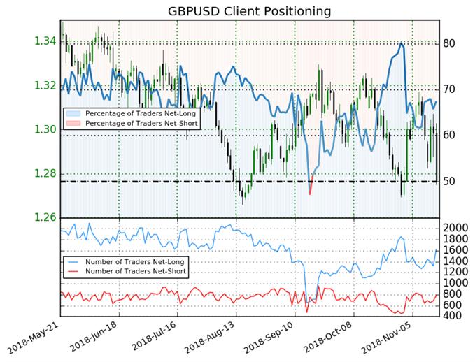 GBPUSD retail trader positioning.