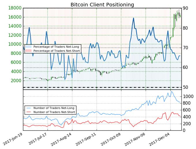 Bitcoin Could Fall on Bearish Trading Bias