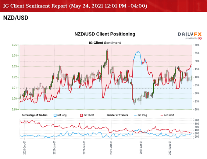 NZD/USD Rate Rebound Emerges Ahead of RBNZ Rate Decision