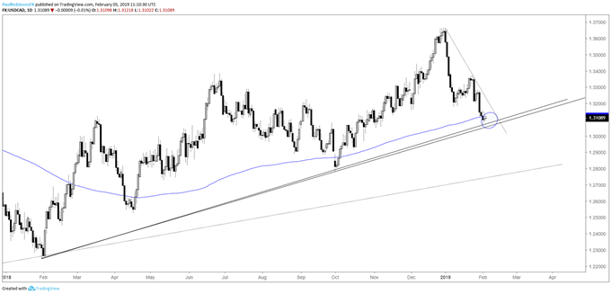 USD/CAD daily chart, t-line/200-day combo