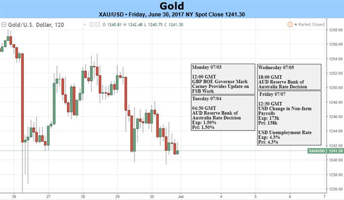 Goldpreis gibt bei Verschiebung des geldpolitischen Ausblicks nach - FOMC-Protokoll, US-Arbeitsmarktdaten kommen