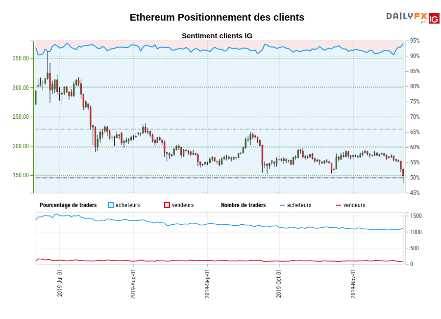Ethereum SENTIMENT CLIENT IG : Nos données montrent que les traders sont à l'achat plus depuis juil. 04 quand Ethereum il se négocié près de 291,96.