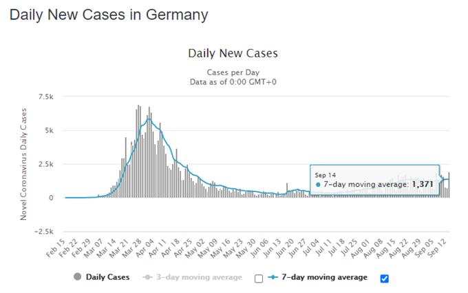 DAX 30 Endeksi Tersine Çevrilme Riski Altında, Alman Tahvilleri Gözüyle Aylık Yüksek