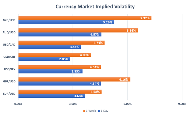 Currency Market Implied Volatility