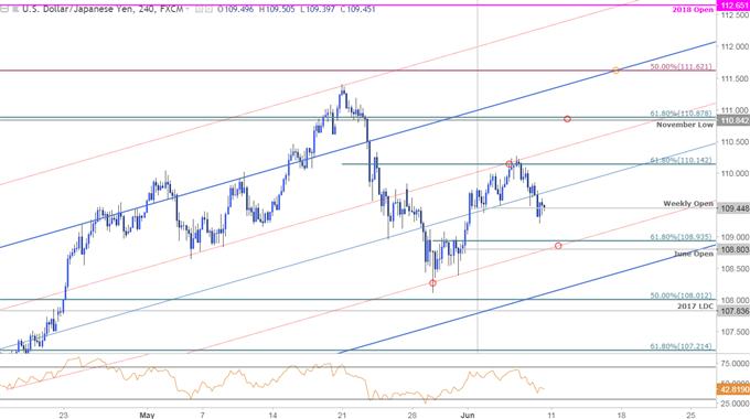 USD/JPY Price Chart - 240min Timeframe