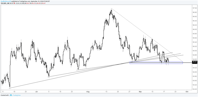 US Dollar Index (DXY) 4-hr chart