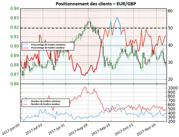EUR/GBP: Le sentiment montre un courant acheteur – en attente d'une confirmation