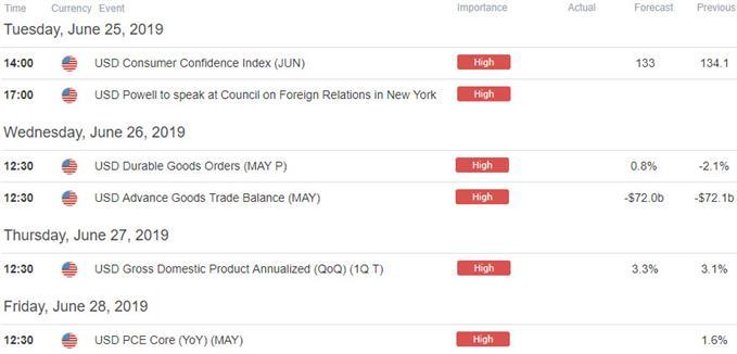 US Key Data Releases - Econmic Calendar