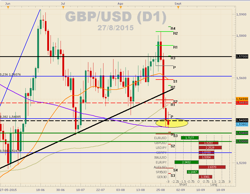 GBPUSD cae más de 150 pips tras sorpresivos datos positivos desde USA