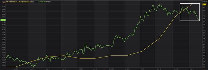 CPI vs U.S. treasury yield
