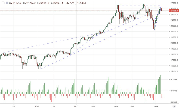 S&P 500 Shaken to Start the Week, A Run of Rate Decisions Begins