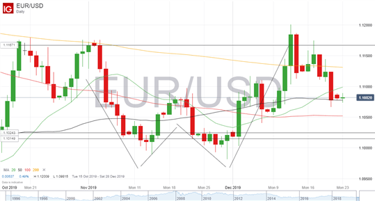 Análisis diario: GBP/USD, EUR/USD, XAU/USD