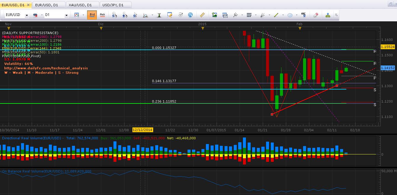 EUR/USD: Enfrenta resistencia superior en los 1.1460