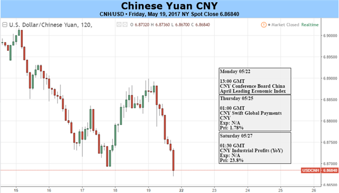 Yuan May Extend Gains on PBOC's Strong Guidance