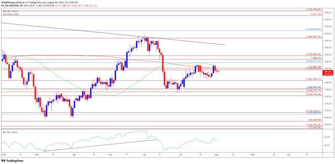 Gold Price Technical Outlook Warns of Looming Death Cross Formation