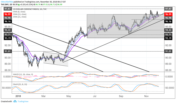 DXY Index Awaits US-China Trade War News from the G20 Summit