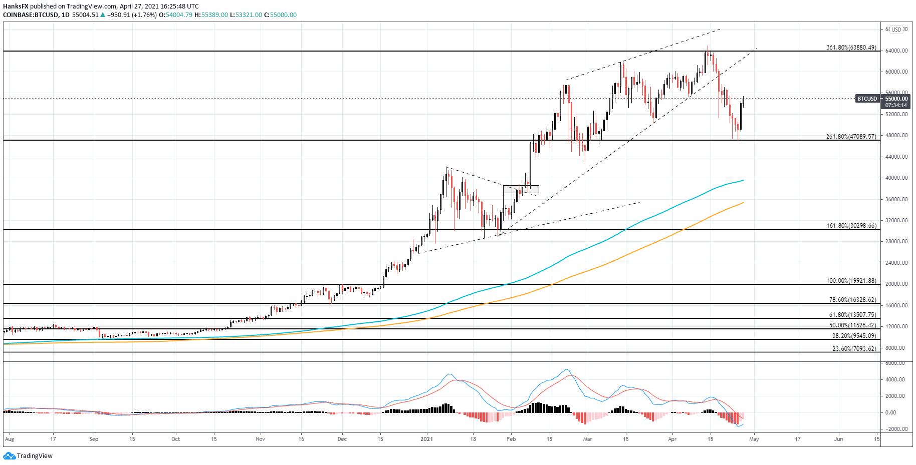 btc bulių rinka