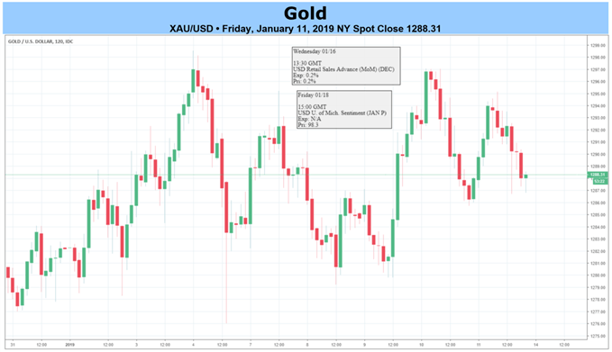 Gold Spot Price Chart XAU/USD Friday January 11, 2019