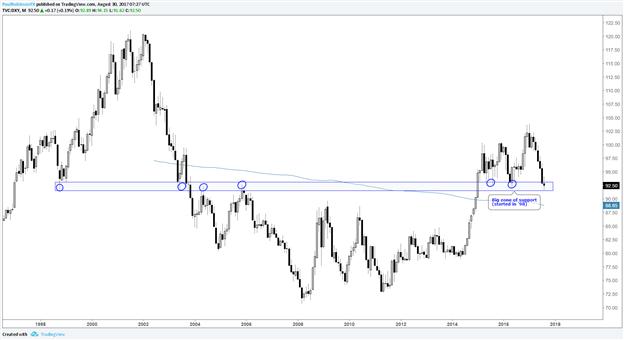 Did the US Dollar Just Bottom? Bullish vs. EUR, GBP, JPY