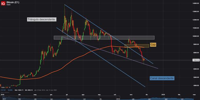 Gráfico diario BTC/USD - 26/11/2019